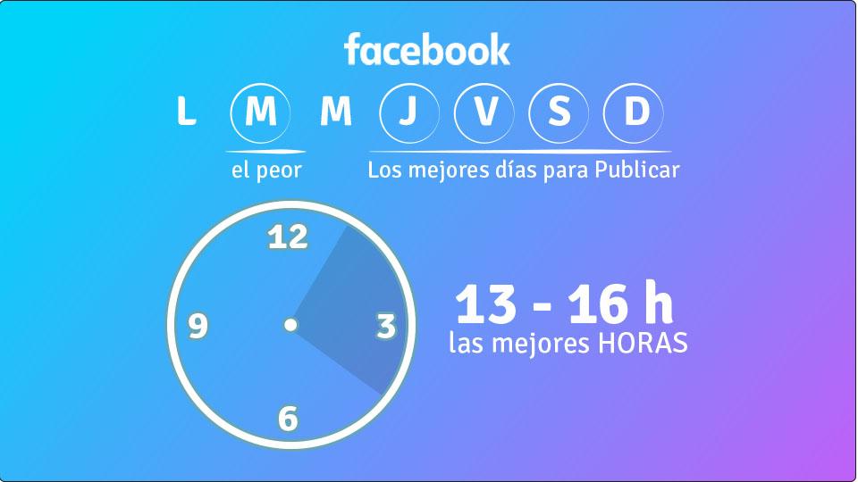 Gráficos que muestran cómo planificar los horarios en redes sociales