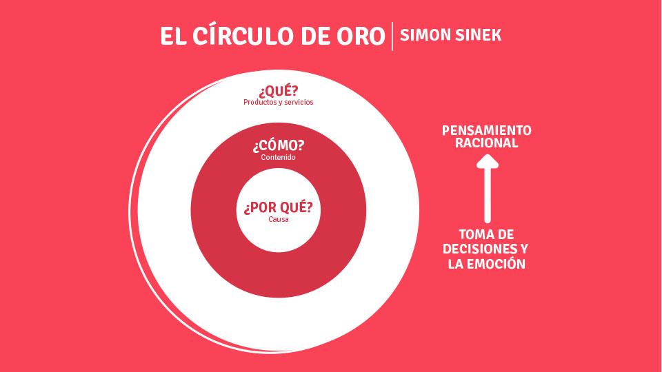imagen que ilustra CIRCULO DE ORO SIMON SINEK